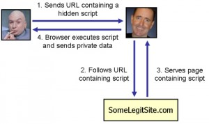 An example of XSS, although not the one used in the Tweetdeck hack.