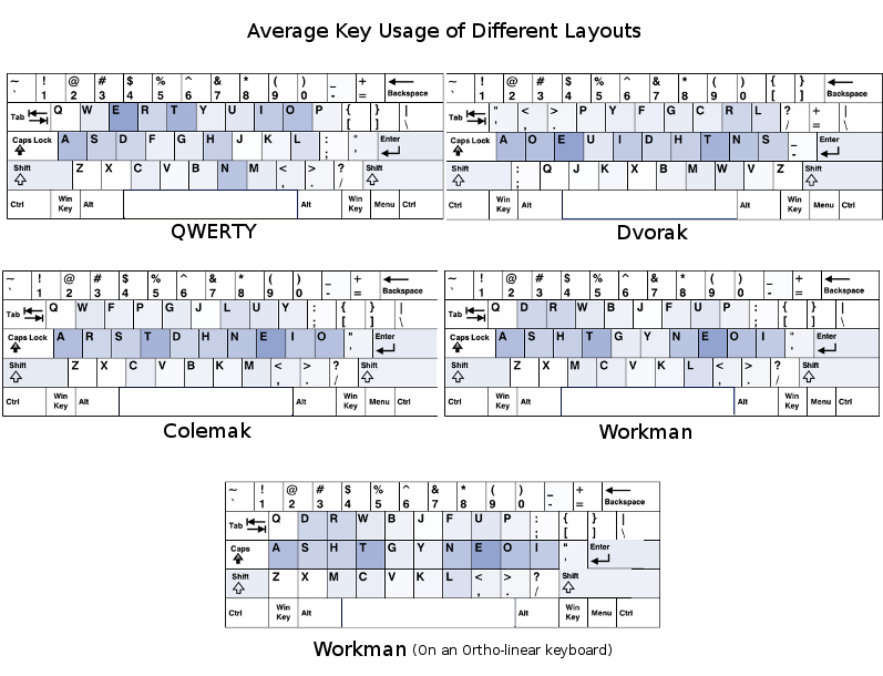 Resources And Tips For Learning The Dvorak Layout